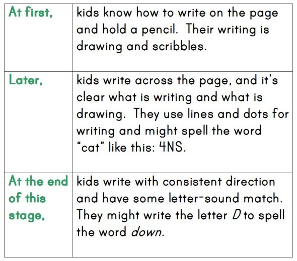 How do kids learn to spell? They go through five levels of spelling development. Read about them here!