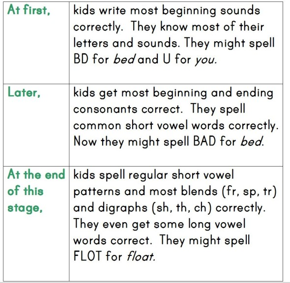 How Do Kids Learn to Spell? (Word Study, Part 2) - The Measured Mom