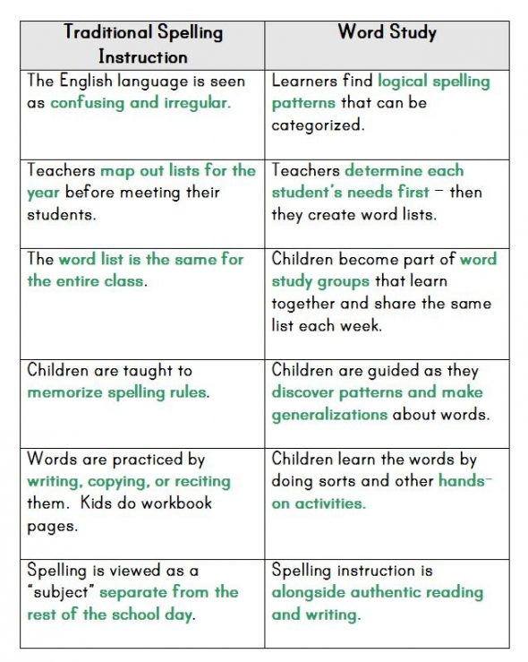 I was wondering how to teach spelling - and then I found this post that explains word study. It really is a better way!