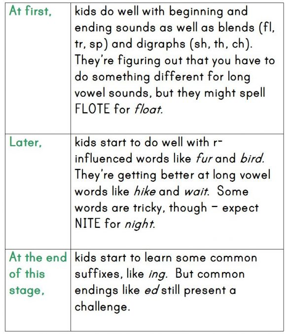 chart about stages of writing