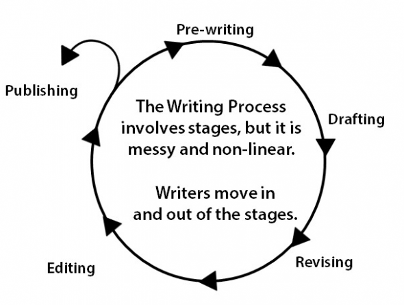 writing process image