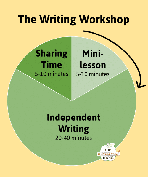 writing workshop graph