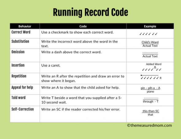 graphic relating to Printable Running Records titled How toward consider a jogging background - The Calculated Mother