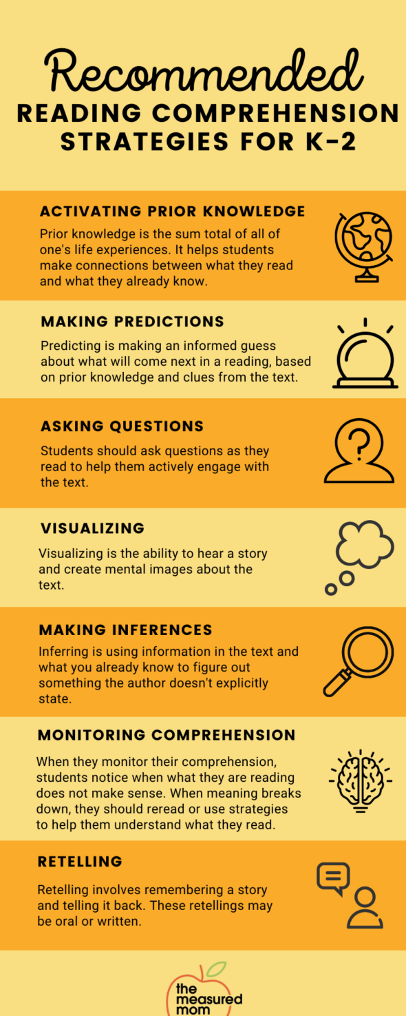 graphic about teaching comprehension in K-2 with reading comprehension strategies